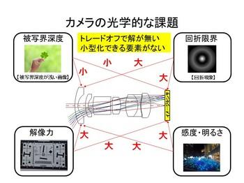 カメラの光学的な課題.jpg